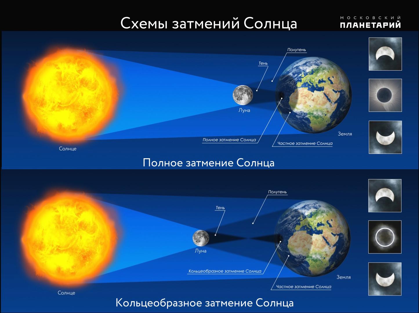 Пятница, 13-е: сЗемли можно будет наблюдать засолнечным затмением