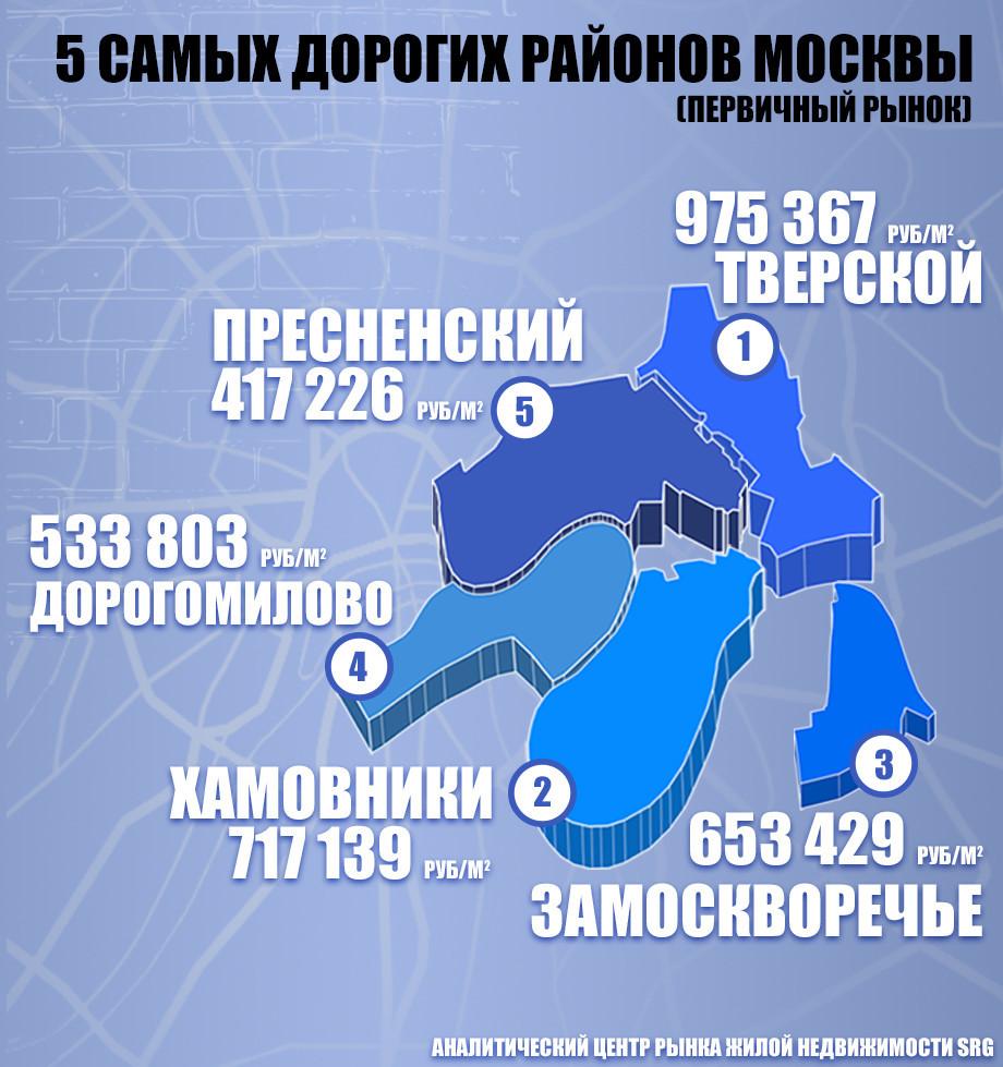 Какая низость: почему в Москве стремительно дешевеет элитное жилье