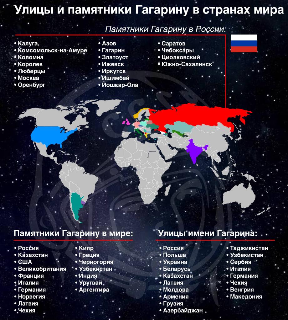 Где в мире есть улицы и памятники Гагарину? ИНФОГРАФИКА