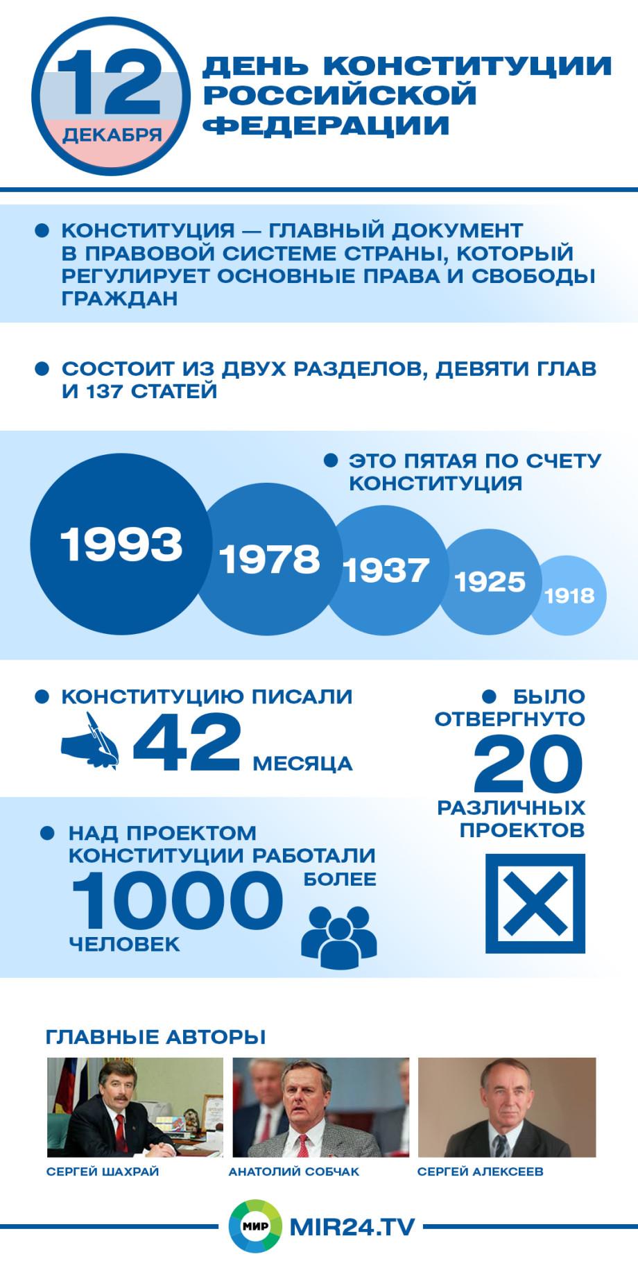 Главный документ государства: в России отмечают День Конституции. ИНФОГРАФИКА