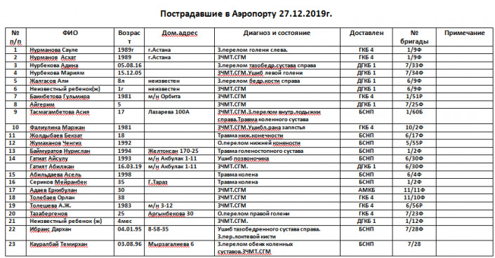 Авиакатстрофа в Алматы: опубликован список пострадавших