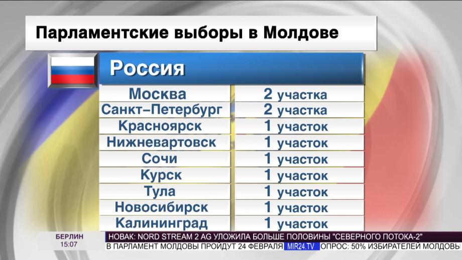 Молдаване на выборах в парламент смогут проголосовать в девяти городах России