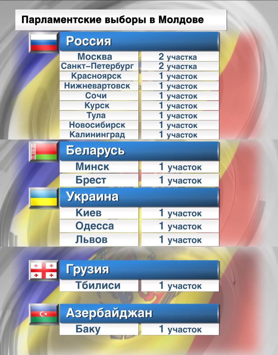 В 40 округах на выборах в Молдове работают 106 наблюдателей от СНГ