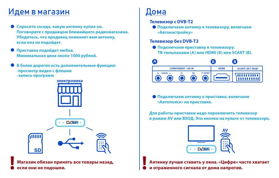 Новая эра телевидения: семь российских регионов перешли на «цифру»