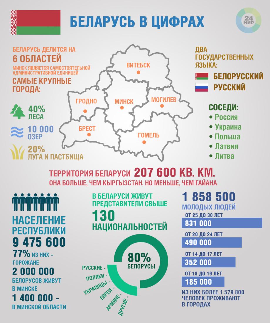 Беларусь в цифрах. ИНФОГРАФИКА
