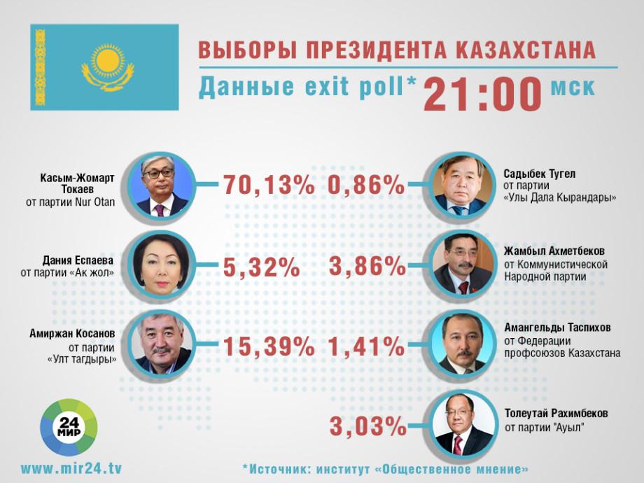 Опрос избирателей на выходе из участков: Токаев набирает 70,13% голосов