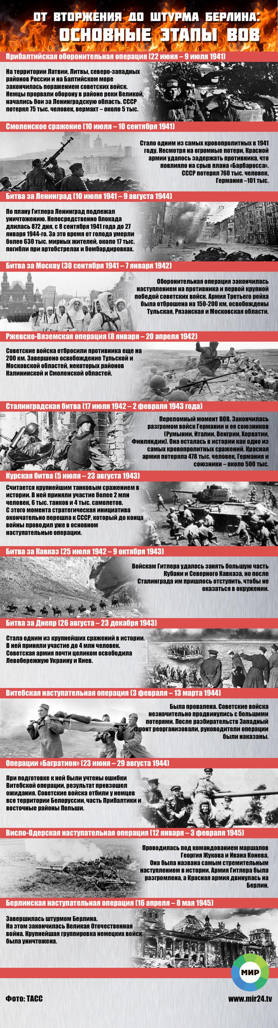 Главные сражения Великой Отечественной войны. ИНФОГРАФИКА