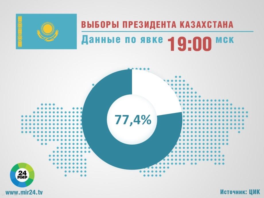 ЦИК Казахстана: явка на выборах предварительно составила 77,4%