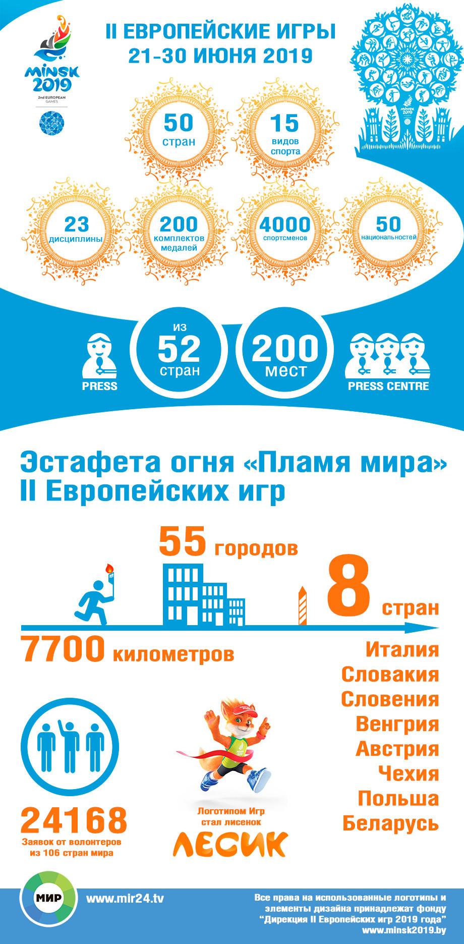 В Минске стартуют II Европейские игры. ИНФОГРАФИКА
