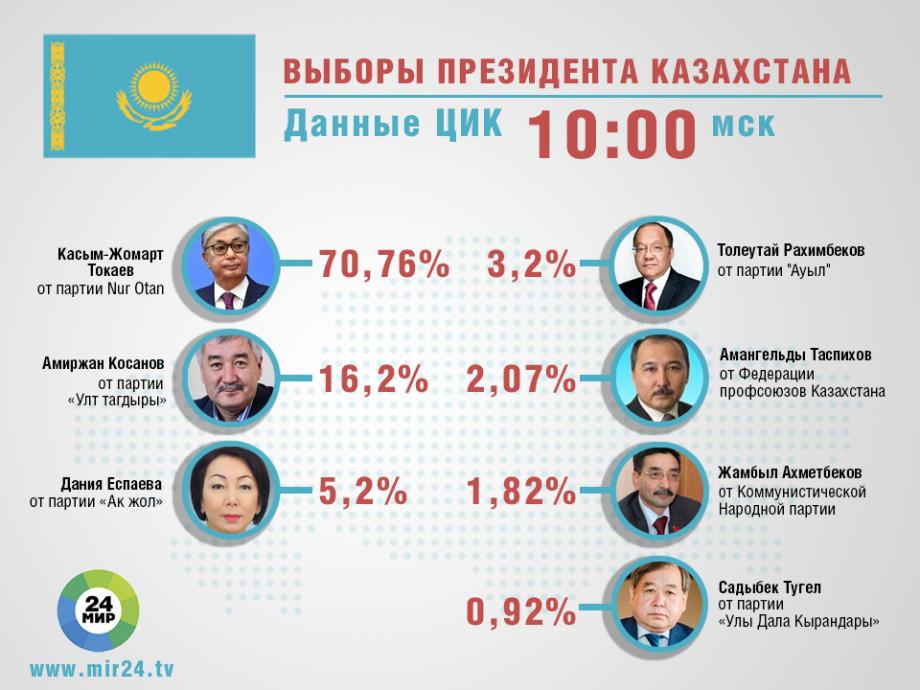 ЦИК: Токаев набрал 70,76% голосов и побеждает на выборах