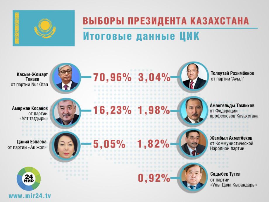 ЦИК: Токаев выиграл выборы президента Казахстана с 70,96% голосов