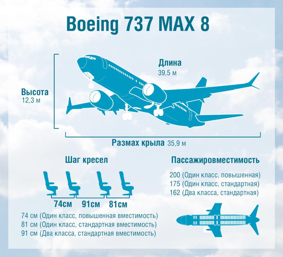Данные «черного ящика» подтвердили сходство двух падений Boeing 737 Max