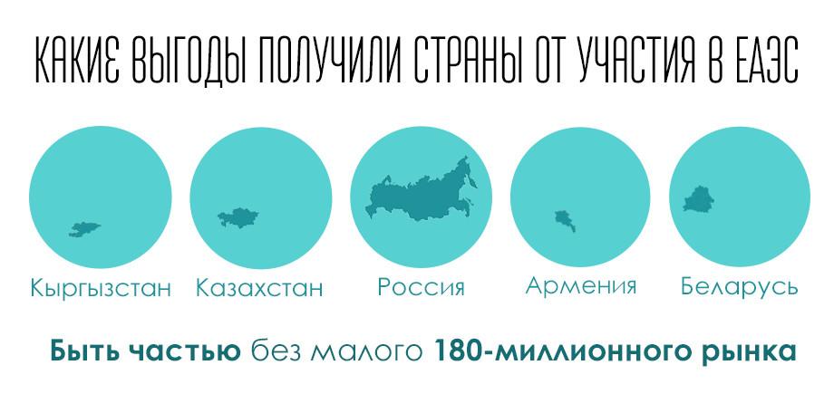 Инфографика: Что сделали страны ЕАЭС за пять лет?