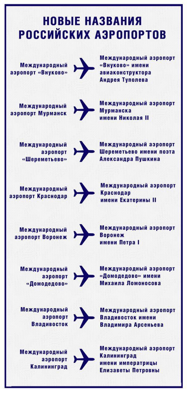 Более 40 аэропортов России переименовали в честь самых достойных граждан страны
