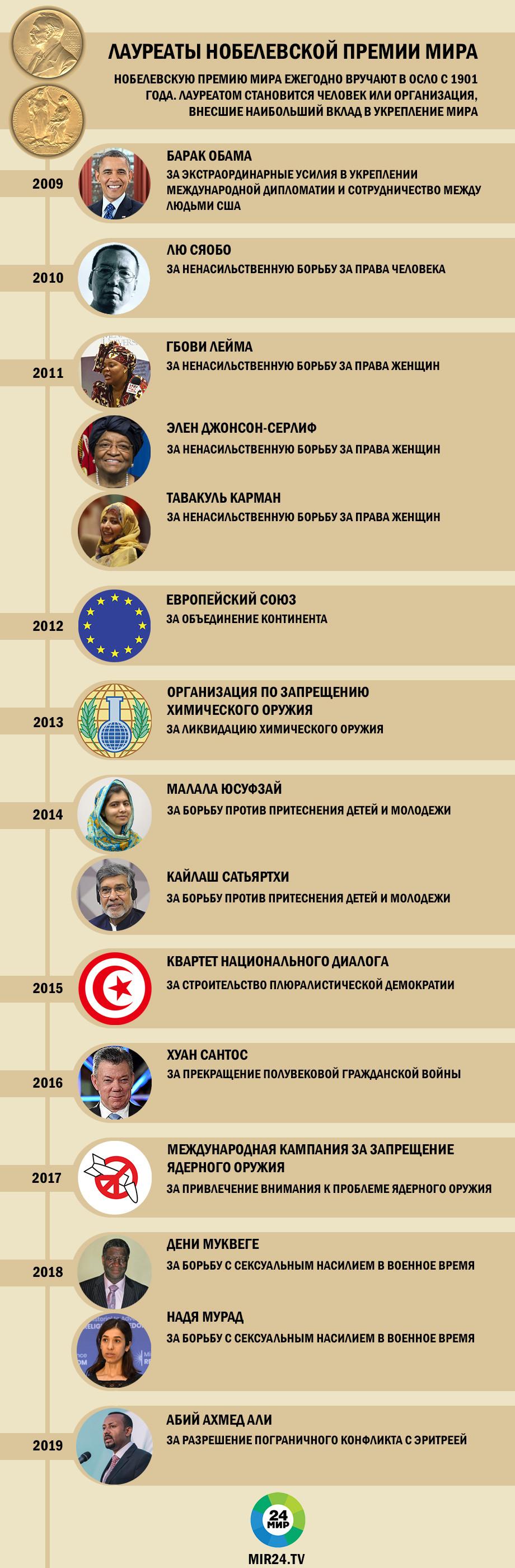 Кто получал Нобелевскую премию мира? ИНФОГРАФИКА