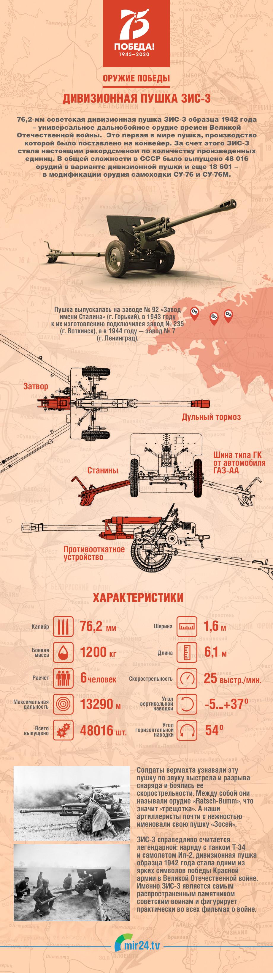 Оружие Победы: дивизионная 76-мм пушка ЗИС-3. ИНФОГРАФИКА
