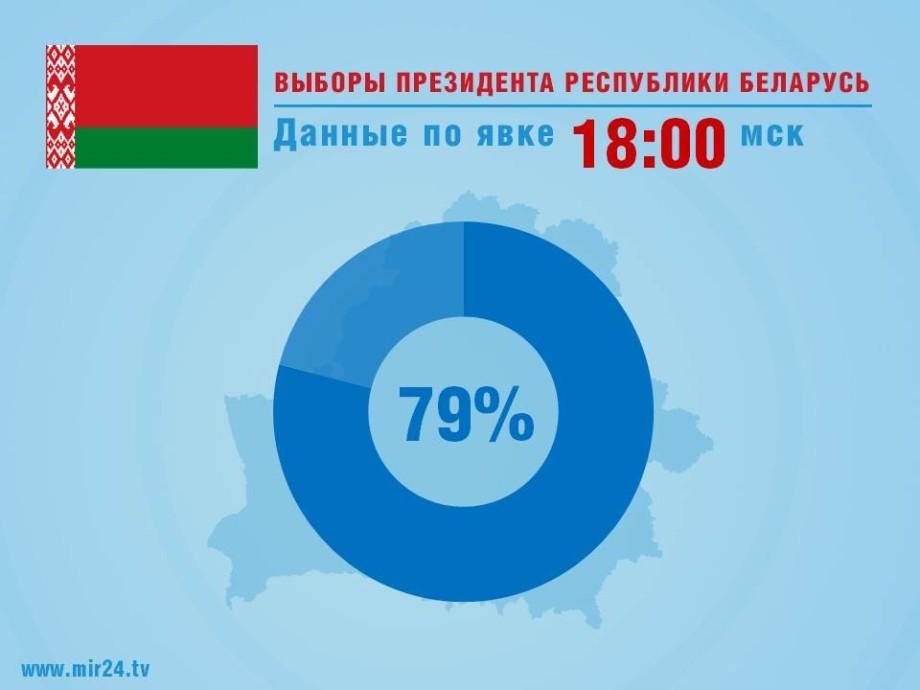 Жители Беларуси показали высокую активность на президентских выборах
