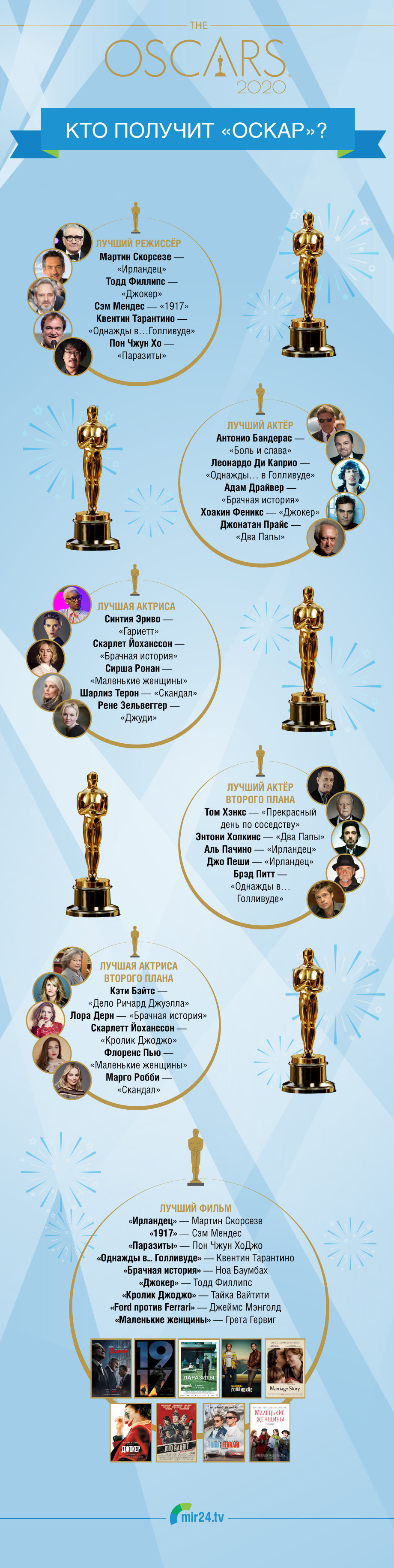 В ожидании «Оскара»: кто претендует на золотую статуэтку в 2020 году