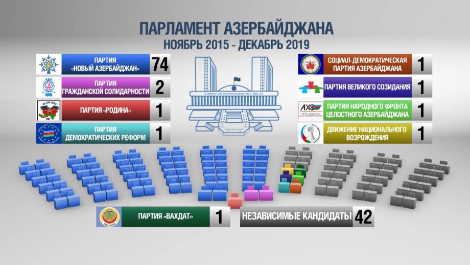 Азербайджан выбирает новый парламент