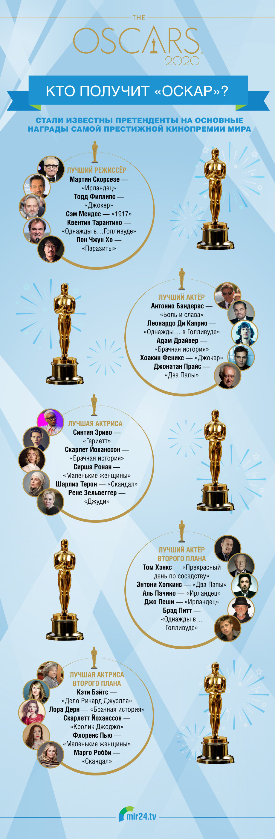 Кто претендует на «Оскар-2020»? ИНФОГРАФИКА