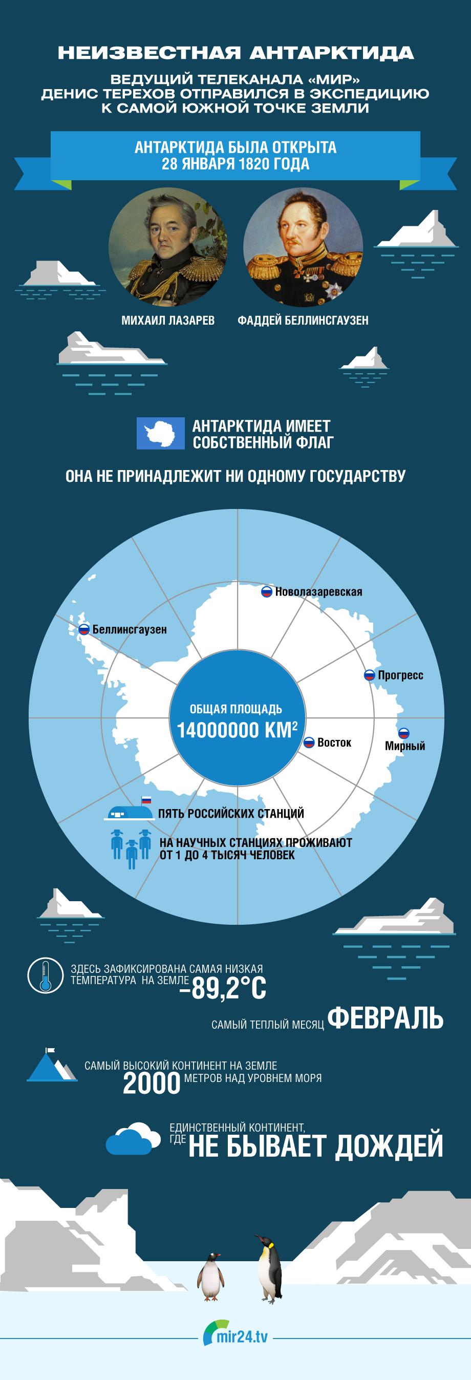 Что скрывает Антарктида? ИНФОГРАФИКА