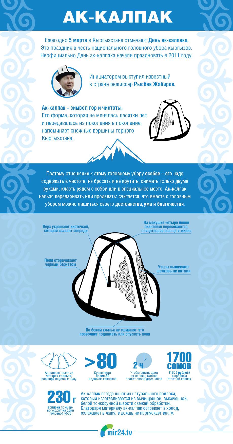Ак-калпак: все, что нужно знать о головном уборе кыргызских мужчин. ИНФОГРАФИКА