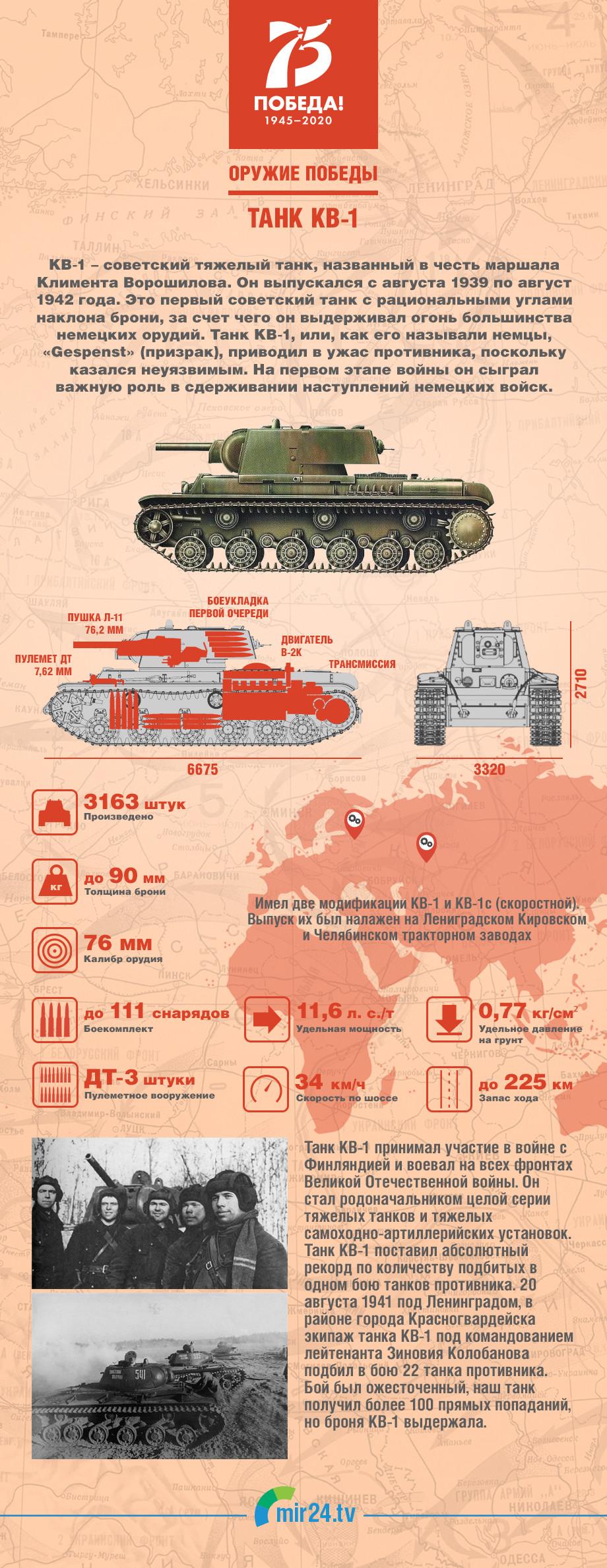 Оружие Победы: тяжелый танк КВ-1. ИНФОГРАФИКА