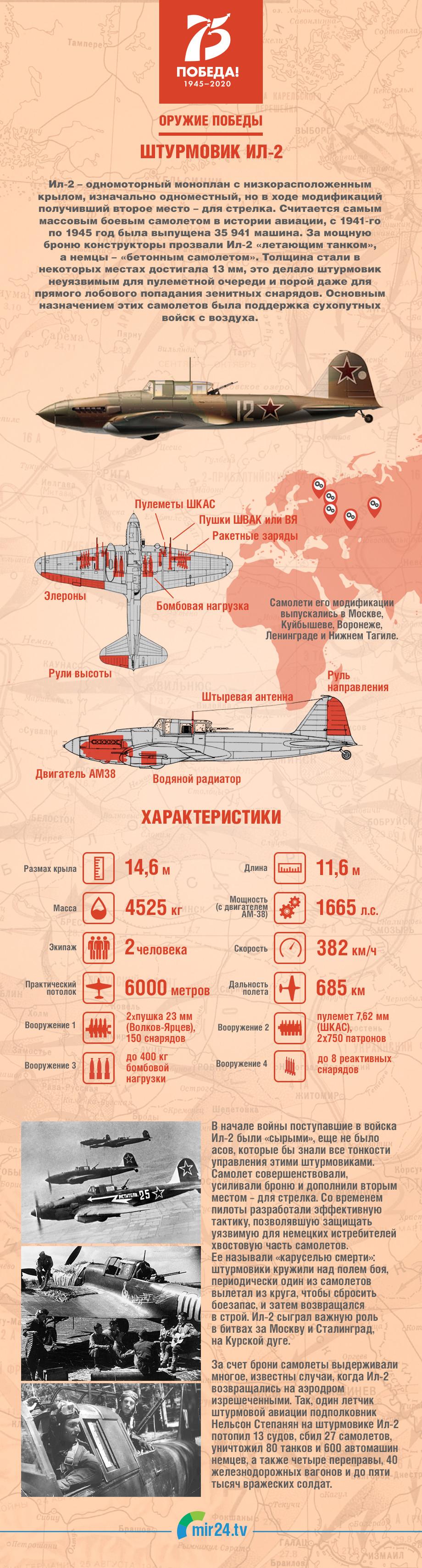 Оружие Победы: «летающий танк» Ил-2. ИНФОГРАФИКА