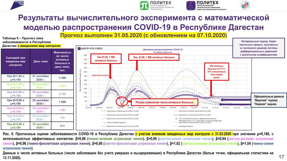 Математики против коронавируса: ученый спрогнозировал распространение COVID-19