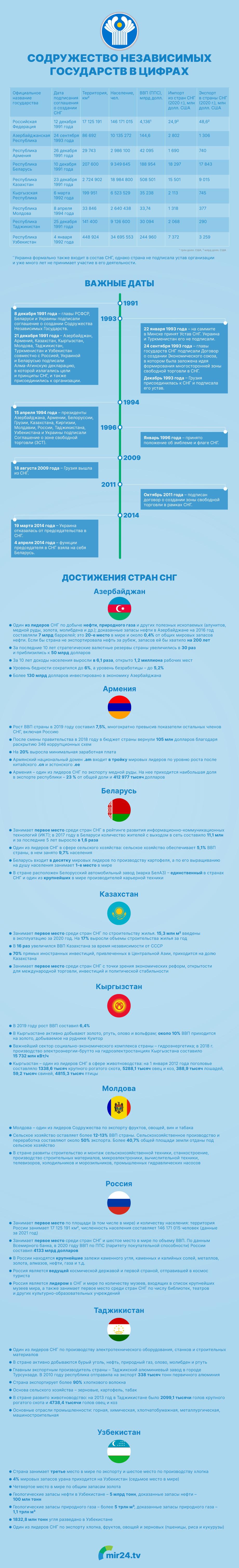 СНГ в цифрах. Инфографика