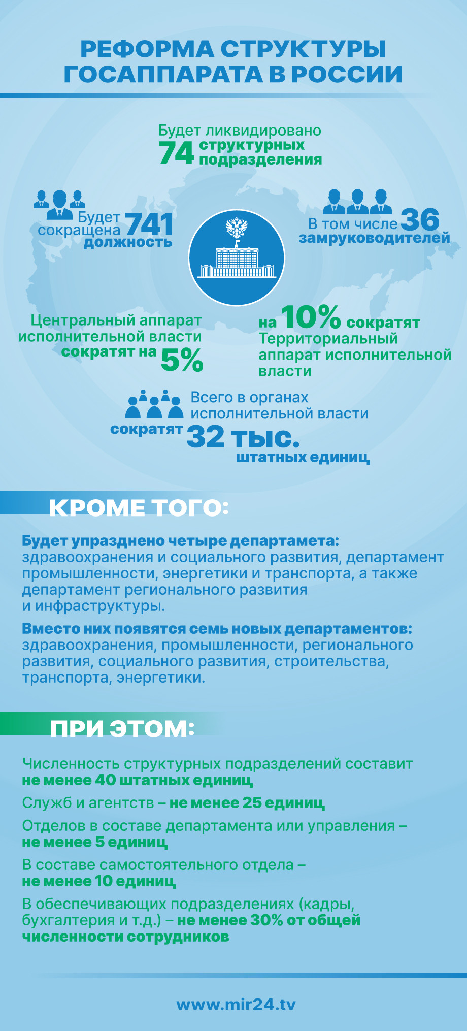 Реформа структуры госаппарата в России (ИНФОГРАФИКА)