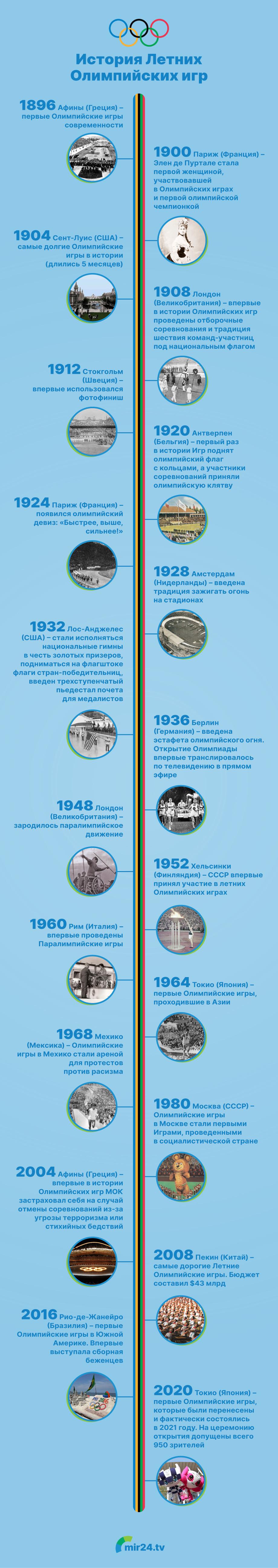 История Летних Олимпийских игр. Инфографика