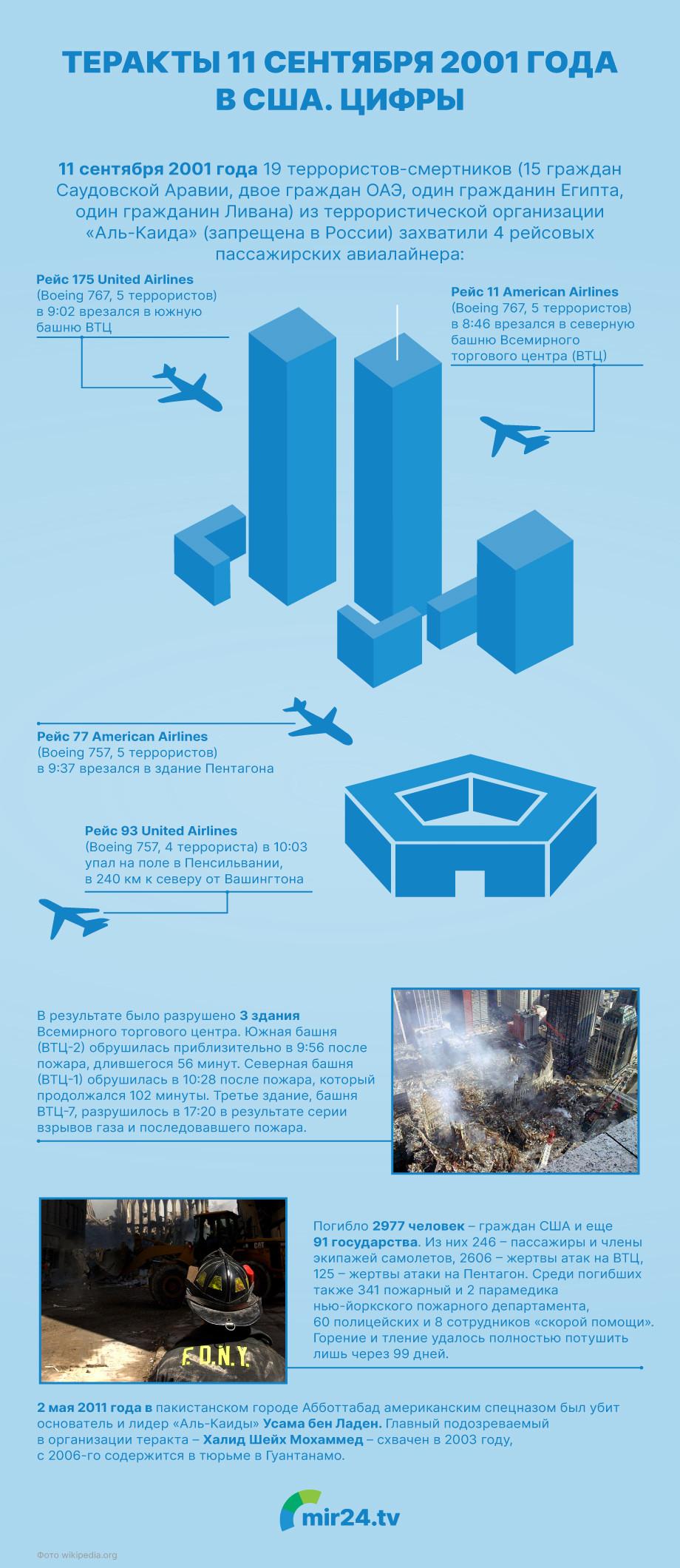 Теракт 9/11: цифры, которые потрясли Америку. ИНФОГРАФИКА