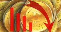 Цена биткоина достигла отметки ниже 7 тысяч долларов